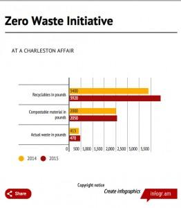ZeroWasteGraphic